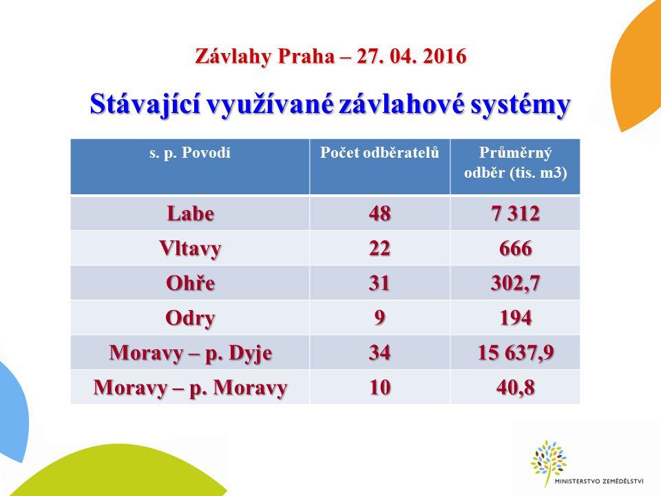 Závlahy Praha – 27. 04. 2016 s. p. PovodíPočet odběratelůPrůměrný odběr (tis.
