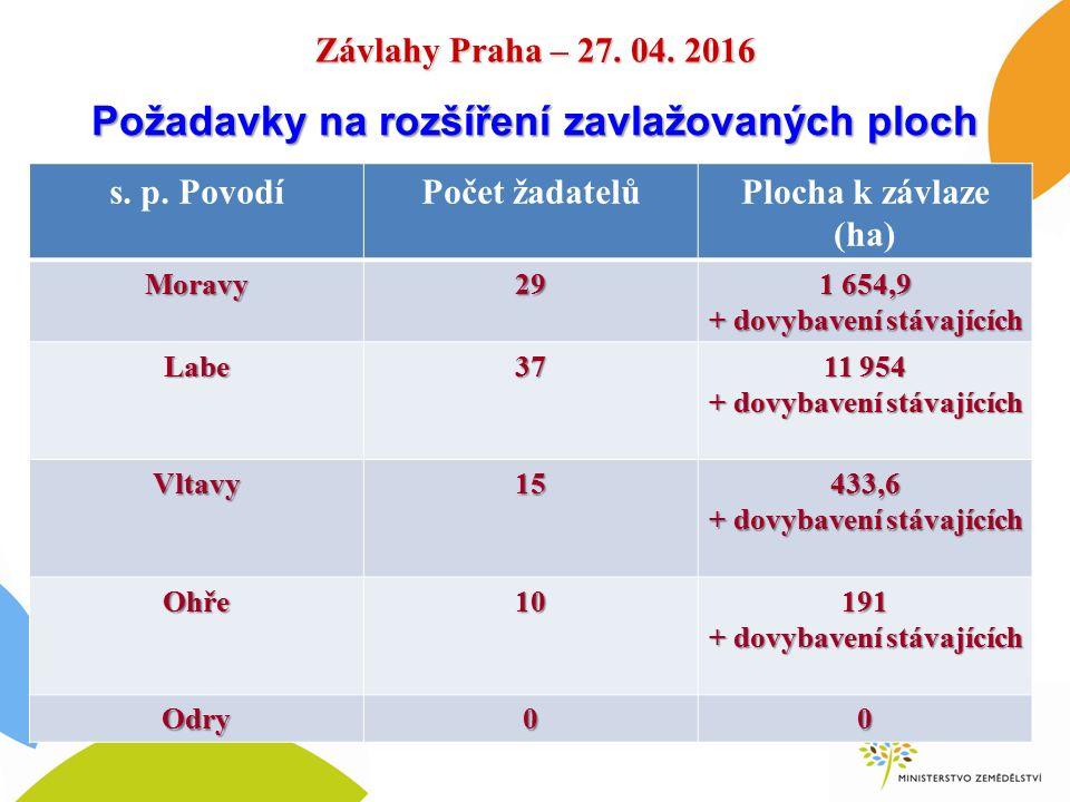 Závlahy Praha – 27. 04. 2016 s. p. PovodíPočet žadatelůPlocha k závlaze (ha) Moravy29 1 654,9 + dovybavení stávajících Labe37 11 954 + dovybavení stáv