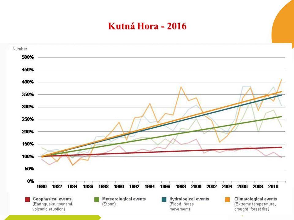 Bilanční zajištění vodních zdrojů dle scénářů scénář % nezabezpečených odběrů Povodí Vltavy, s.p.