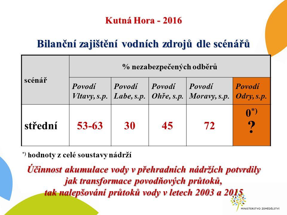 Bilanční zajištění vodních zdrojů dle scénářů scénář % nezabezpečených odběrů Povodí Vltavy, s.p. Povodí Labe, s.p. Povodí Ohře, s.p. Povodí Moravy, s