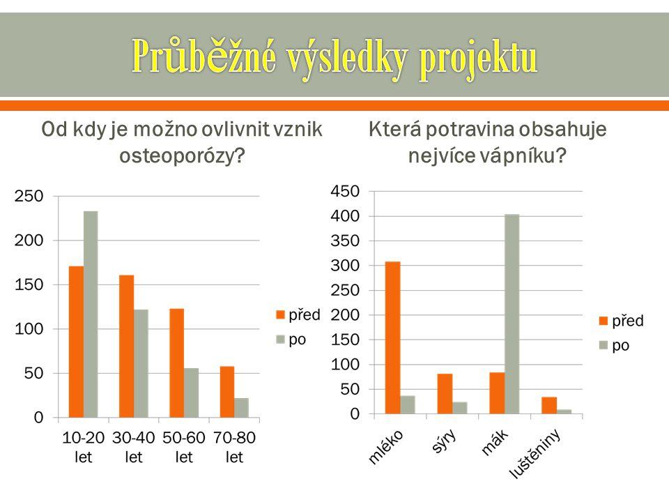 Od kdy je možno ovlivnit vznik osteoporózy Která potravina obsahuje nejvíce vápníku