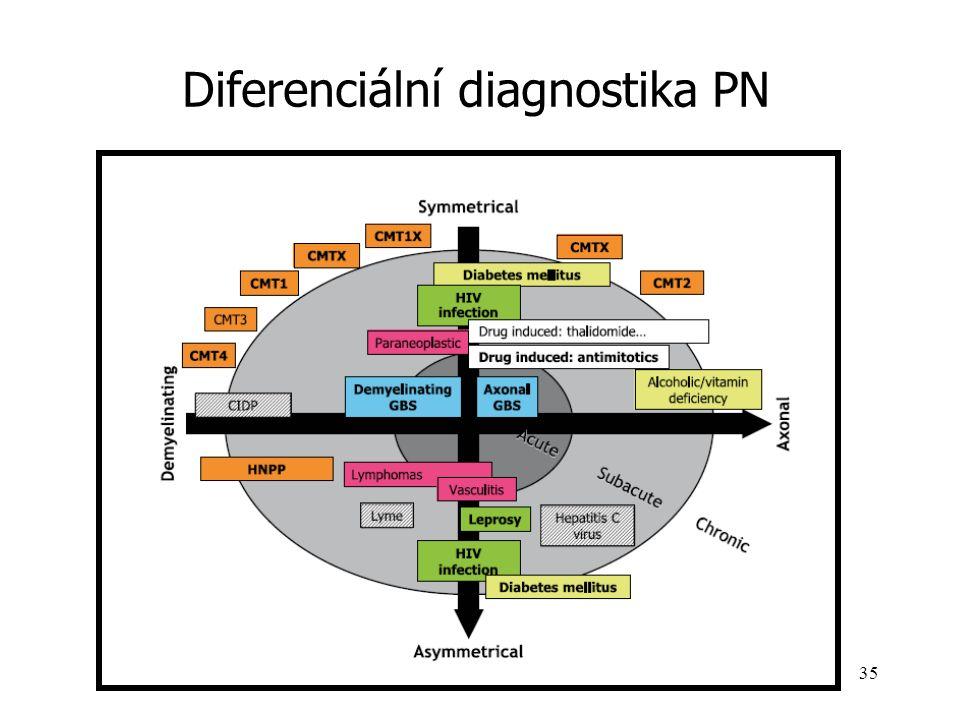 34 Podpůrná terapie Alfa lipoová (thioktová) kyselina – význam pro energetiku axonu-koenzym v multienzymovém komplexu mitochondrií ALADIN I, II, III – I.V.aplikace 600 mg 3týdny u distální symetr.formy DEKAN – autonomní neuropatie – zlepšení výsledků spektrální analýzy HRV ORPIL – 1800 mg p.o.