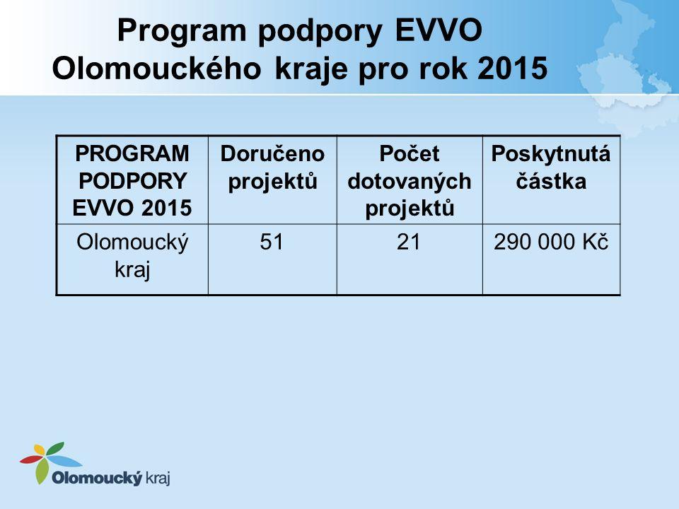Program podpory EVVO Olomouckého kraje pro rok 2015 PROGRAM PODPORY EVVO 2015 Doručeno projektů Počet dotovaných projektů Poskytnutá částka Olomoucký kraj 5121290 000 Kč