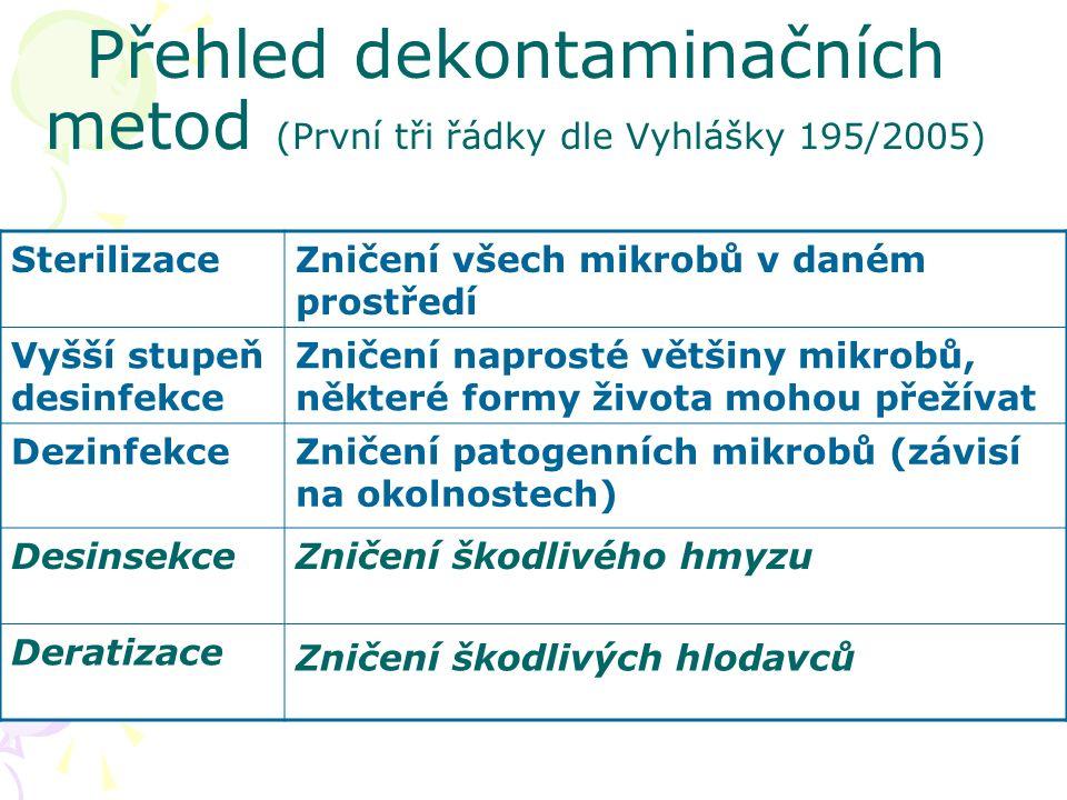 Přehled dekontaminačních metod (První tři řádky dle Vyhlášky 195/2005) SterilizaceZničení všech mikrobů v daném prostředí Vyšší stupeň desinfekce Zničení naprosté většiny mikrobů, některé formy života mohou přežívat DezinfekceZničení patogenních mikrobů (závisí na okolnostech) DesinsekceZničení škodlivého hmyzu Deratizace Zničení škodlivých hlodavců