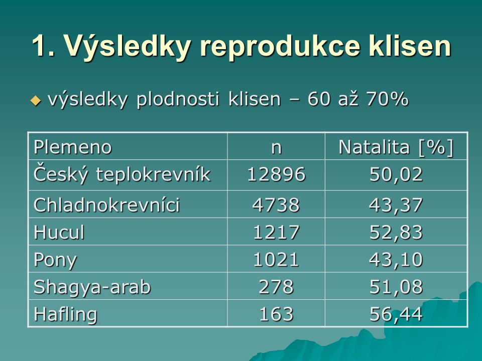 1. Výsledky reprodukce klisen  výsledky plodnosti klisen – 60 až 70% Plemenon Natalita [%] Český teplokrevník 1289650,02 Chladnokrevníci473843,37 Huc