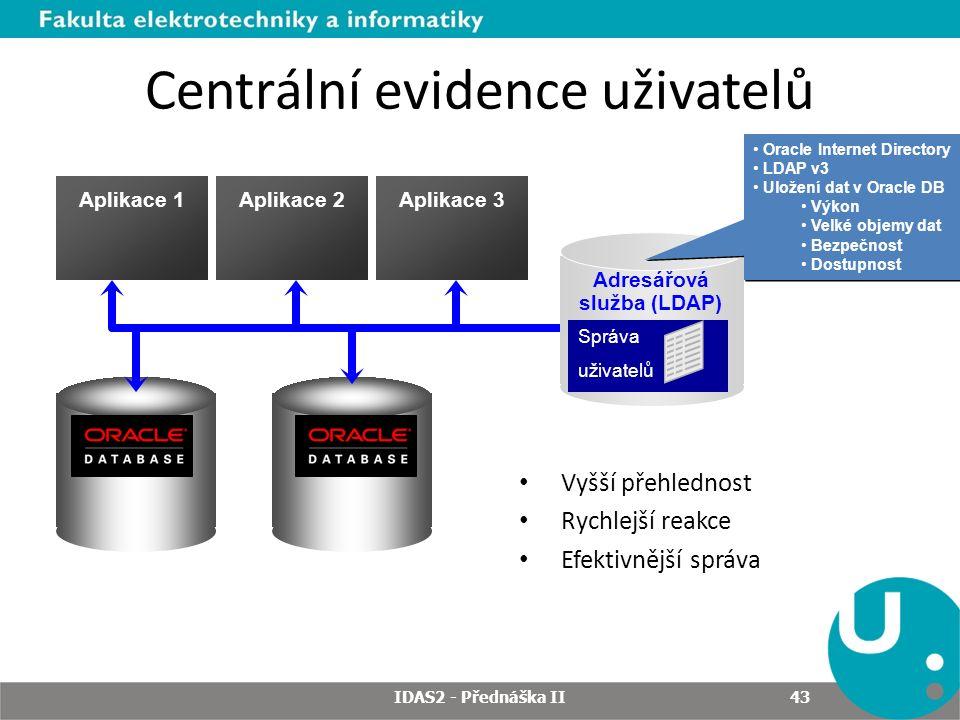 Centrální evidence uživatelů Vyšší přehlednost Rychlejší reakce Efektivnější správa Aplikace 1Aplikace 2Aplikace 3 Adresářová služba (LDAP) Správa uživatelů Správa uživatelů Oracle Internet Directory LDAP v3 Uložení dat v Oracle DB Výkon Velké objemy dat Bezpečnost Dostupnost Oracle Internet Directory LDAP v3 Uložení dat v Oracle DB Výkon Velké objemy dat Bezpečnost Dostupnost IDAS2 - Přednáška II 43