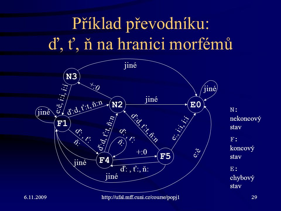 6.11.2009http://ufal.mff.cuni.cz/course/popj129 Příklad převodníku: ď, ť, ň na hranici morfémů F1 N2 N3 F4 F5 E0 ď:d, ť:t, ň:n +:0 e:ě, i:i, í:í ď:, ť: ň: e:, i:i, í:í jiné e:ě ď:d, ť:t, ň:n ď:, ť: ň: jiné ď:, ť:, ň: ď:d, ť:t, ň:n N: nekoncový stav F: koncový stav E: chybový stav