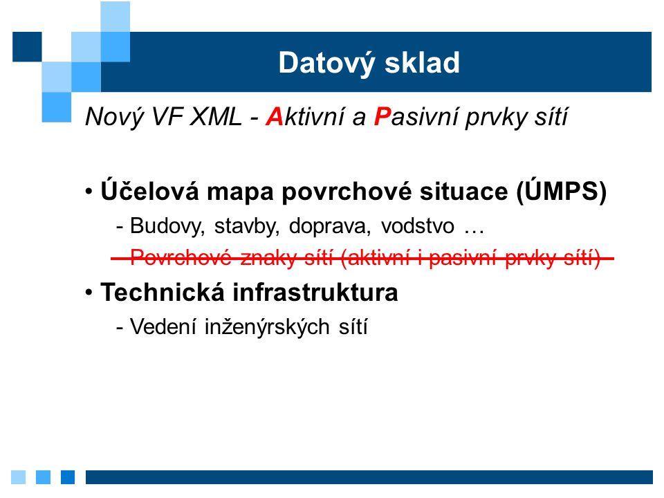 Datový sklad Nový VF XML - Aktivní a Pasivní prvky sítí Účelová mapa povrchové situace (ÚMPS) - Budovy, stavby, doprava, vodstvo … - Povrchové znaky sítí (aktivní i pasivní prvky sítí) Technická infrastruktura - Vedení inženýrských sítí - Aktivní prvky sítí (šoupě, spojka, vpusť …) - Pasivní prvky sítí (šachta, sloup, kolektor …)