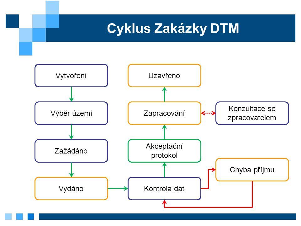 Cyklus Zakázky DTM Chyba příjmu Uzavřeno Zažádáno Výběr území Vytvoření Vydáno Zapracování Konzultace se zpracovatelem Kontrola dat Akceptační protokol