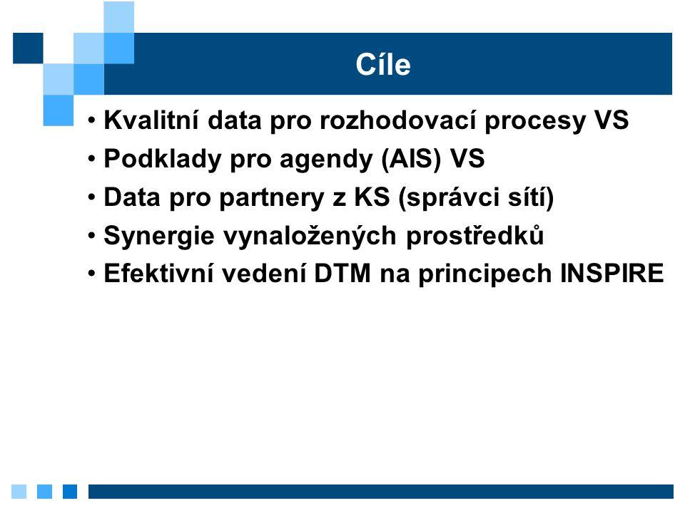 Cíle Kvalitní data pro rozhodovací procesy VS Podklady pro agendy (AIS) VS Data pro partnery z KS (správci sítí) Synergie vynaložených prostředků Efektivní vedení DTM na principech INSPIRE