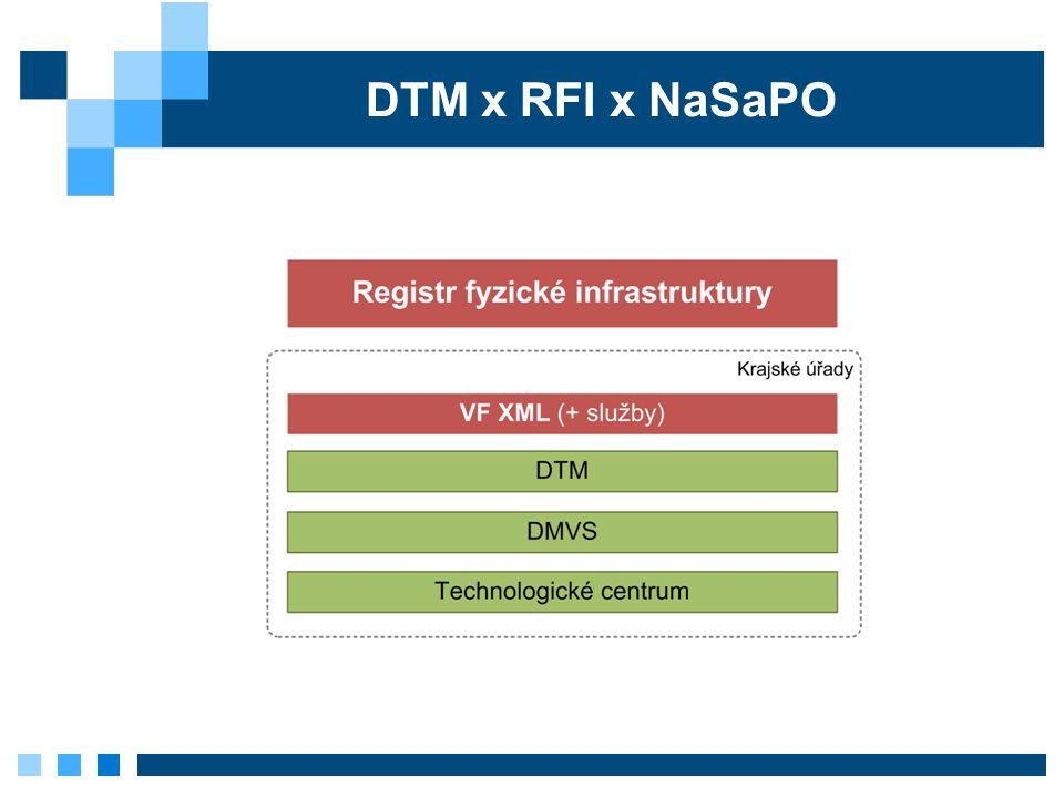 DTM x RFI x NaSaPO