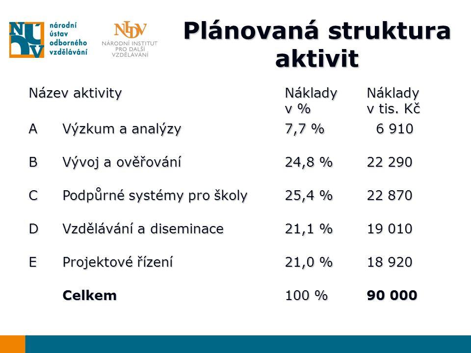 Plánovaná struktura aktivit Název aktivity Náklady v % Náklady v tis.