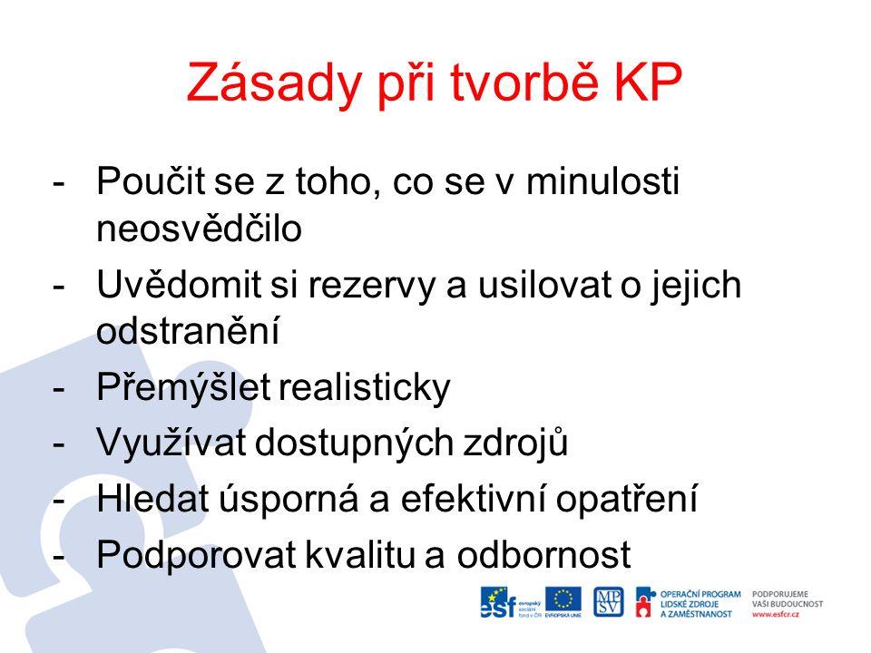 Zásady při tvorbě KP -Poučit se z toho, co se v minulosti neosvědčilo -Uvědomit si rezervy a usilovat o jejich odstranění -Přemýšlet realisticky -Využívat dostupných zdrojů -Hledat úsporná a efektivní opatření -Podporovat kvalitu a odbornost