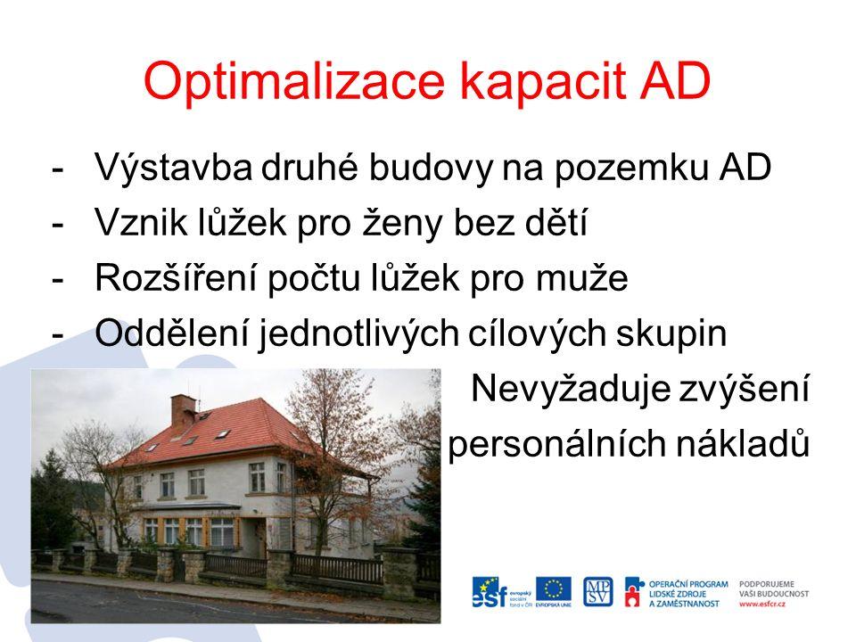Optimalizace kapacit AD -Výstavba druhé budovy na pozemku AD -Vznik lůžek pro ženy bez dětí -Rozšíření počtu lůžek pro muže -Oddělení jednotlivých cílových skupin -Nevyžaduje zvýšení personálních nákladů