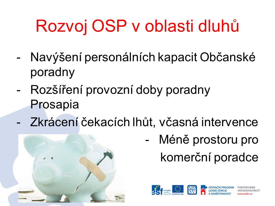 Dostupnost krizových lůžek -Rekonstrukce objektu o.s.