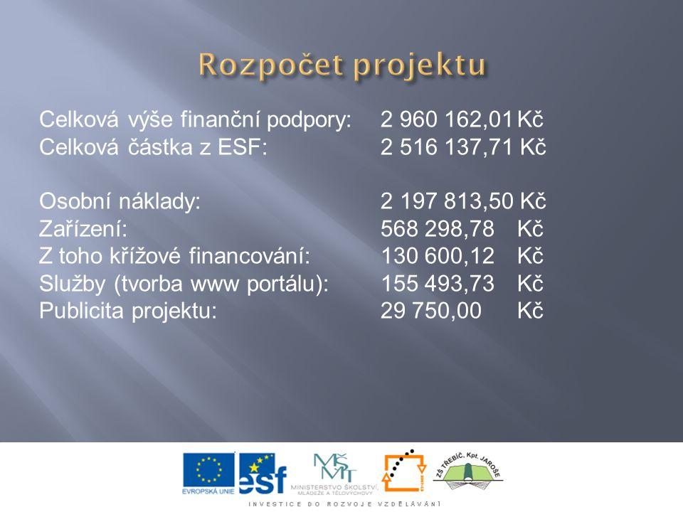 Celková výše finanční podpory: 2 960 162,01Kč Celková částka z ESF:2 516 137,71 Kč Osobní náklady:2 197 813,50 Kč Zařízení:568 298,78 Kč Z toho křížov