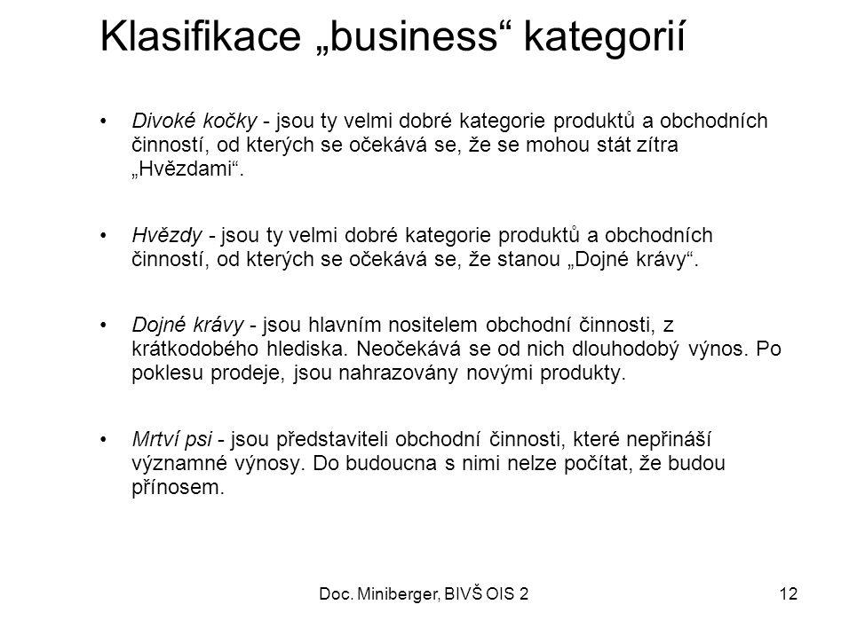 """12 Klasifikace """"business kategorií Divoké kočky - jsou ty velmi dobré kategorie produktů a obchodních činností, od kterých se očekává se, že se mohou stát zítra """"Hvězdami ."""