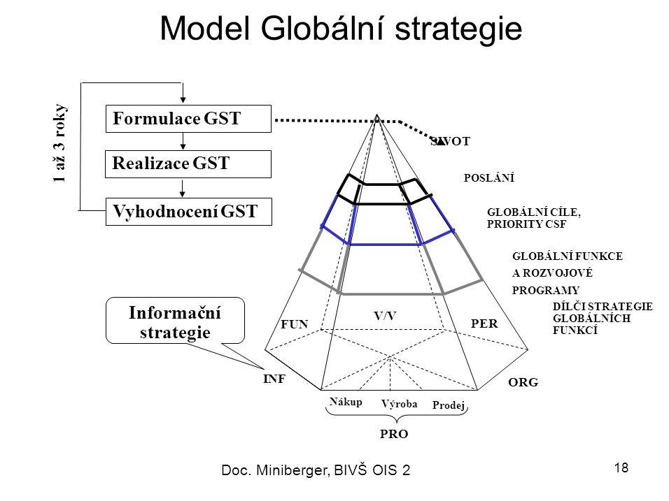 18 Model Globální strategie PRO Informační strategie INF ORG FUN PER V/V SWOT POSLÁNÍ GLOBÁLNÍ CÍLE, PRIORITY CSF GLOBÁLNÍ FUNKCE A ROZVOJOVÉ PROGRAMY DÍLČI STRATEGIE GLOBÁLNÍCH FUNKCÍ Nákup Prodej Výroba Formulace GST Realizace GST Vyhodnocení GST 1 až 3 roky Doc.