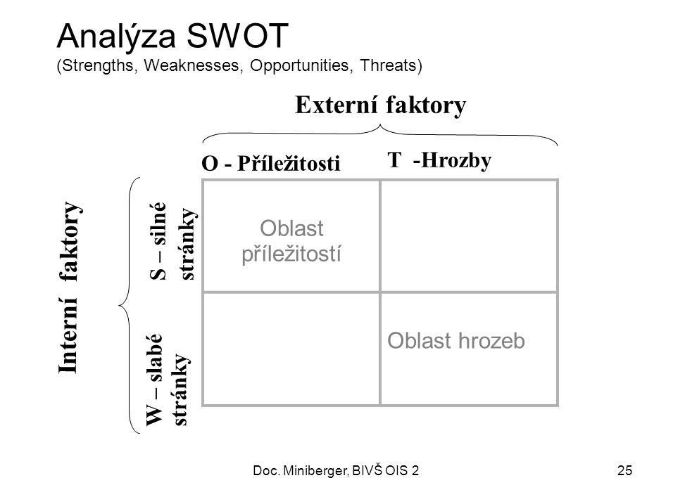 25 Analýza SWOT (Strengths, Weaknesses, Opportunities, Threats) Oblast příležitostí Oblast hrozeb O - Příležitosti T -Hrozby W – slabé stránky S – silné stránky Externí faktory Interní faktory Doc.
