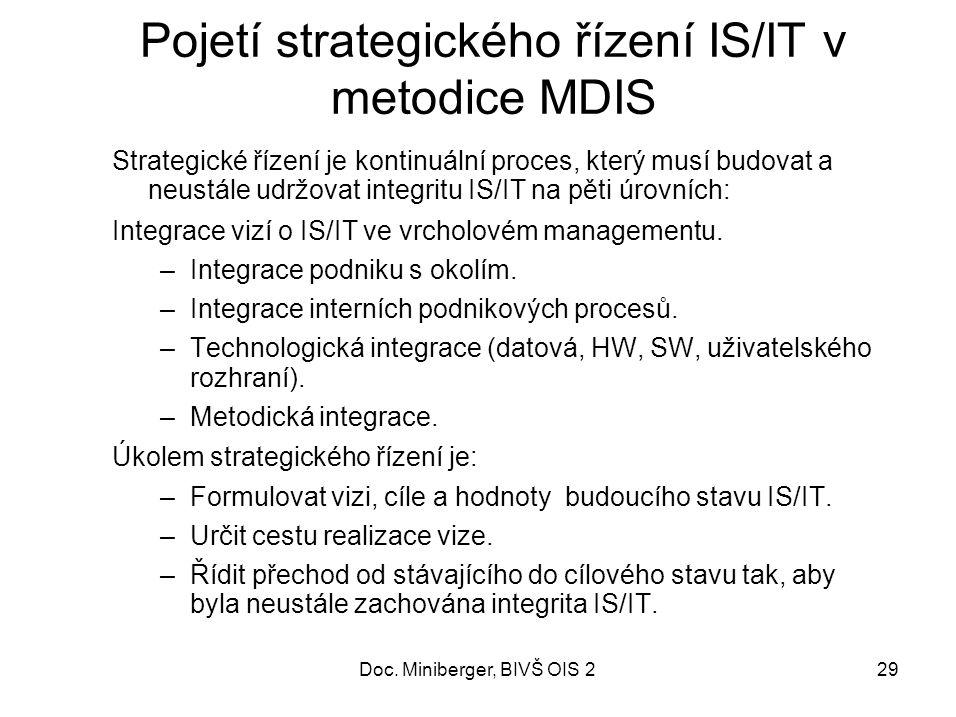 29 Pojetí strategického řízení IS/IT v metodice MDIS Strategické řízení je kontinuální proces, který musí budovat a neustále udržovat integritu IS/IT na pěti úrovních: Integrace vizí o IS/IT ve vrcholovém managementu.