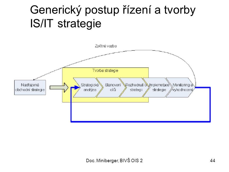 44 Generický postup řízení a tvorby IS/IT strategie Doc. Miniberger, BIVŠ OIS 2