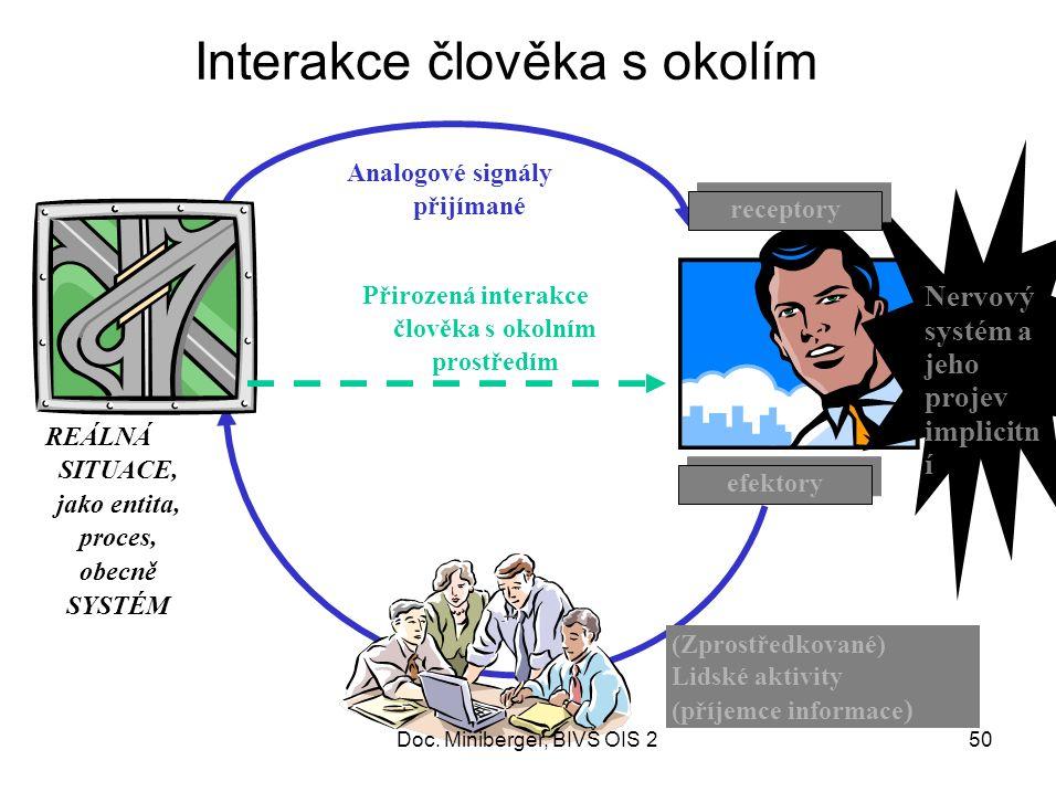 Nervový systém a jeho projev implicitn í Interakce člověka s okolím REÁLNÁ SITUACE, jako entita, proces, obecně SYSTÉM Analogové signály přijímané Přirozená interakce člověka s okolním prostředím (Zprostředkované) Lidské aktivity (příjemce informace ) receptory efektory 50Doc.