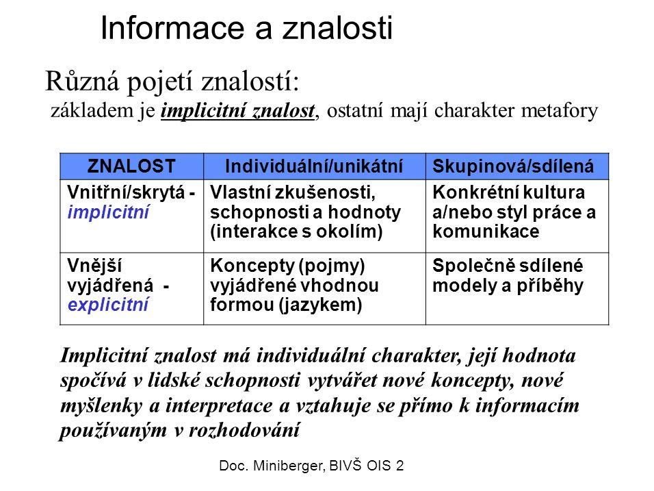 52 Informace a znalosti Různá pojetí znalostí: základem je implicitní znalost, ostatní mají charakter metafory ZNALOSTIndividuální/unikátníSkupinová/sdílená Vnitřní/skrytá - implicitní Vlastní zkušenosti, schopnosti a hodnoty (interakce s okolím) Konkrétní kultura a/nebo styl práce a komunikace Vnější vyjádřená - explicitní Koncepty (pojmy) vyjádřené vhodnou formou (jazykem) Společně sdílené modely a příběhy Implicitní znalost má individuální charakter, její hodnota spočívá v lidské schopnosti vytvářet nové koncepty, nové myšlenky a interpretace a vztahuje se přímo k informacím používaným v rozhodování Doc.