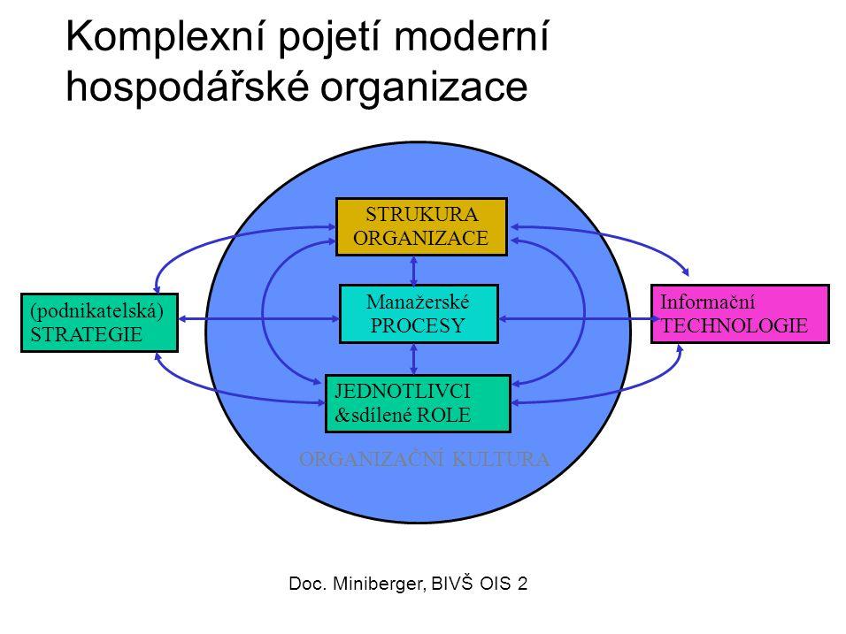 54 Komplexní pojetí moderní hospodářské organizace ORGANIZAČNÍ KULTURA Manažerské PROCESY (podnikatelská) STRATEGIE Informační TECHNOLOGIE STRUKURA ORGANIZACE JEDNOTLIVCI &sdílené ROLE Doc.