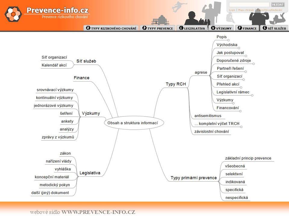 webové sídlo WWW.PREVENCE-INFO.CZ Obsah a struktura informací