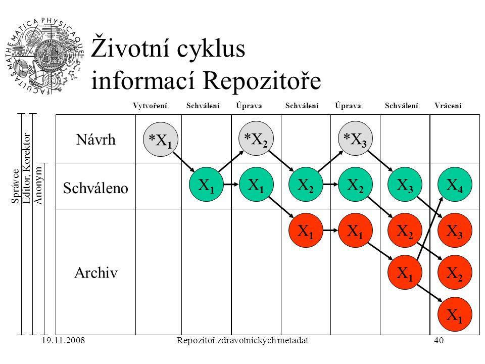 19.11.2008Repozitoř zdravotnických metadat40 Životní cyklus informací Repozitoře Návrh Schváleno Archiv *X 1 X1X1 VytvořeníSchválení X1X1 Úprava *X 2