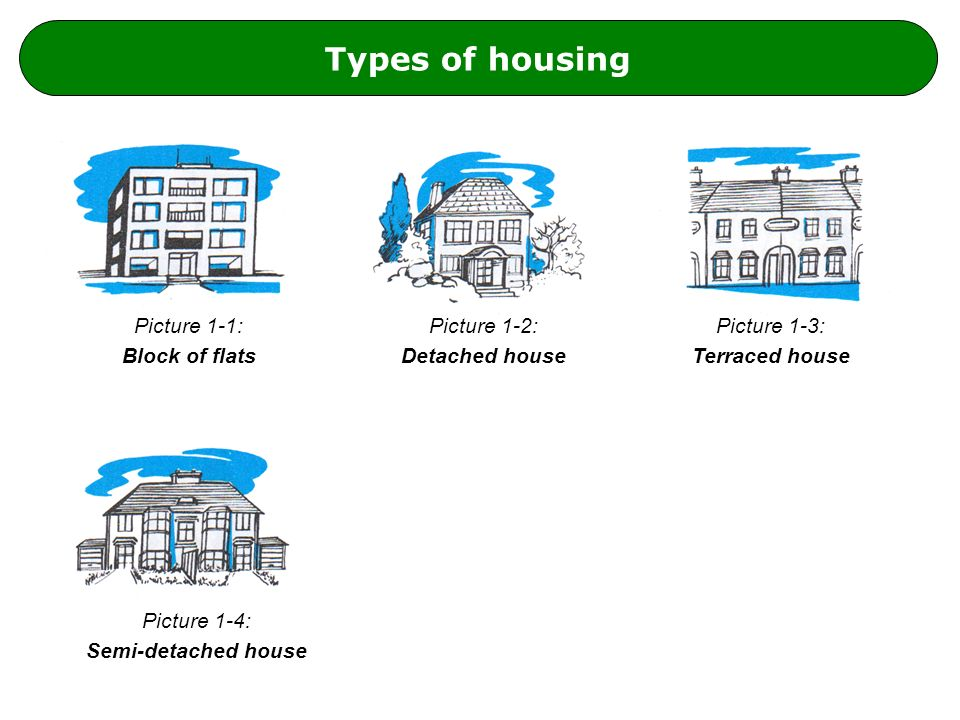Types of housing Picture 1-1: Block of flats Picture 1-2: Detached house Picture 1-4: Semi-detached house Picture 1-3: Terraced house