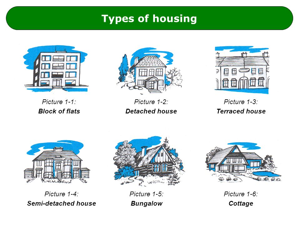 Types of housing Picture 1-1: Block of flats Picture 1-2: Detached house Picture 1-4: Semi-detached house Picture 1-6: Cottage Picture 1-3: Terraced house Picture 1-5: Bungalow