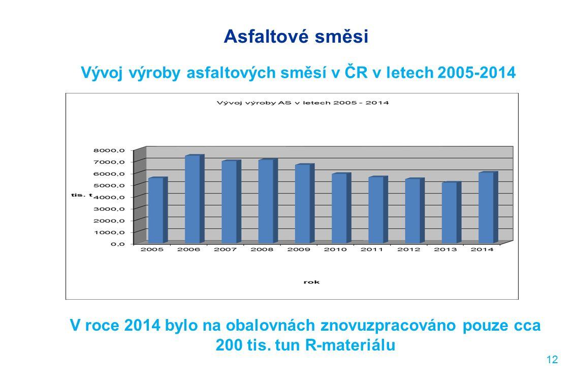Asfaltové směsi Vývoj výroby asfaltových směsí v ČR v letech 2005-2014 12 V roce 2014 bylo na obalovnách znovuzpracováno pouze cca 200 tis.