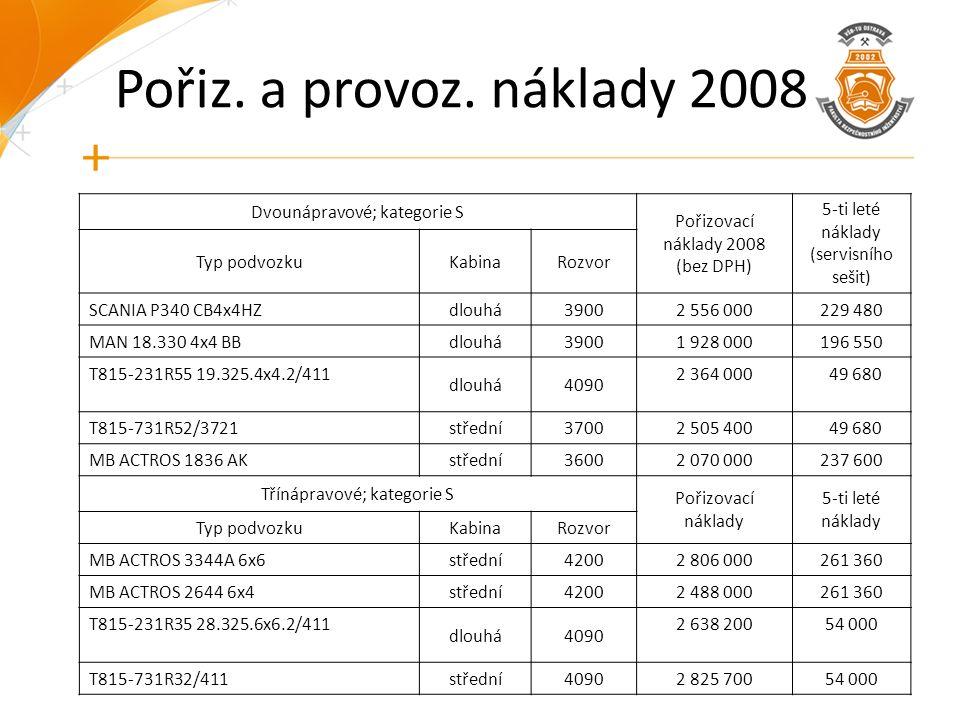 Pořiz. a provoz. náklady 2008 Dvounápravové; kategorie S Pořizovací náklady 2008 (bez DPH) 5-ti leté náklady (servisního sešit) Typ podvozkuKabinaRozv