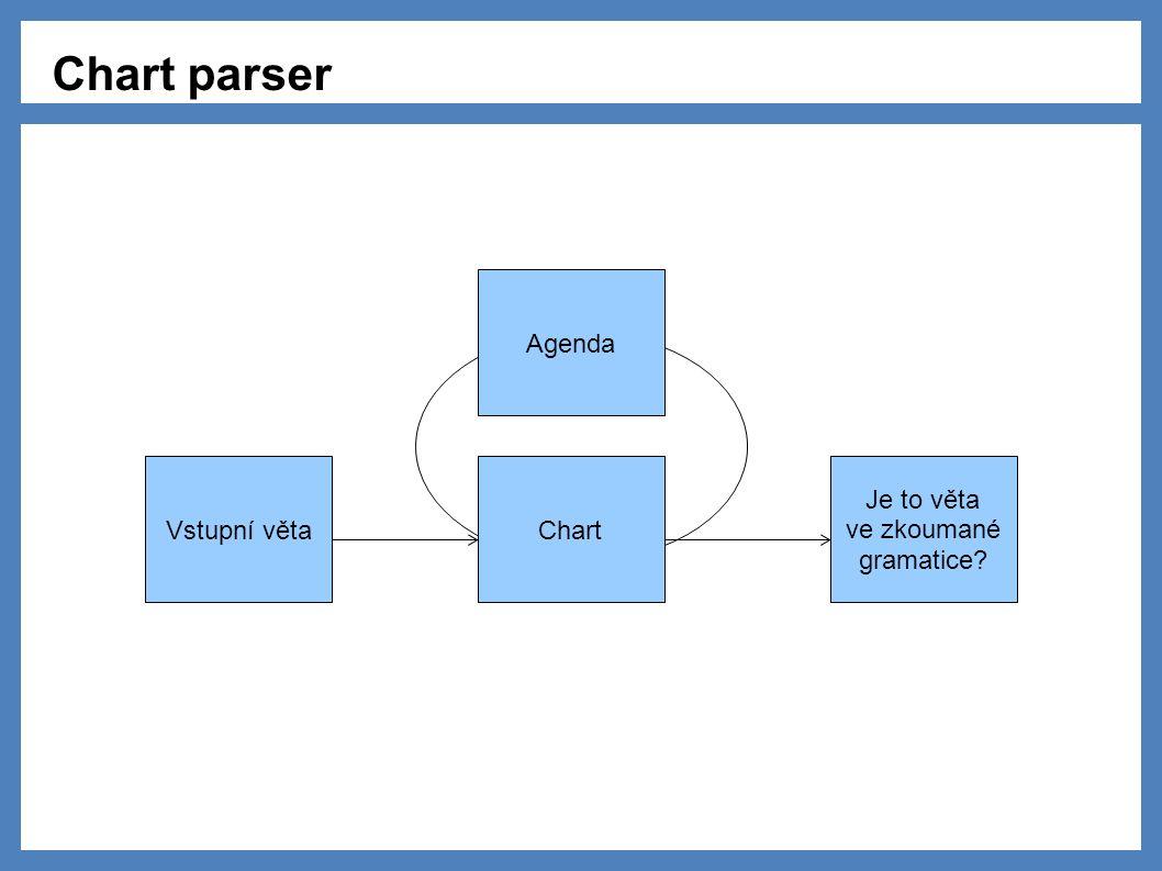 Chart parser Chart Je to věta ve zkoumané gramatice? Vstupní věta Agenda
