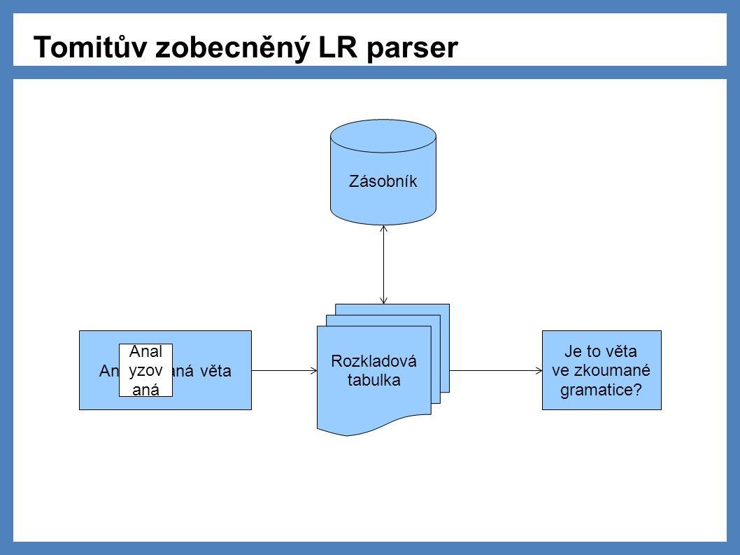 Tomitův zobecněný LR parser Analyzovaná věta Rozkladová tabulka Zásobník Anal yzov aná Je to věta ve zkoumané gramatice