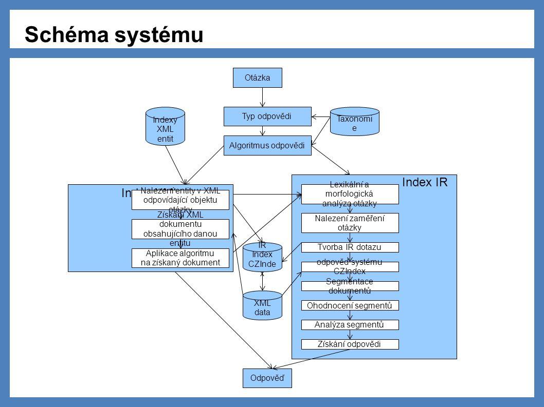 Index XML Index IR Otázka Typ odpovědi Algoritmus odpovědi Taxonomi e Indexy XML entit Nalezení entity v XML odpovídající objektu otázky Získání XML dokumentu obsahujícího danou entitu Aplikace algoritmu na získaný dokument Lexikální a morfologická analýza otázky Nalezení zaměření otázky Tvorba IR dotazu odpověď systému CZIndex Segmentace dokumentů Ohodnocení segmentů Analýza segmentů Získání odpovědi Odpověď XML data IR Index CZInde x Schéma systému