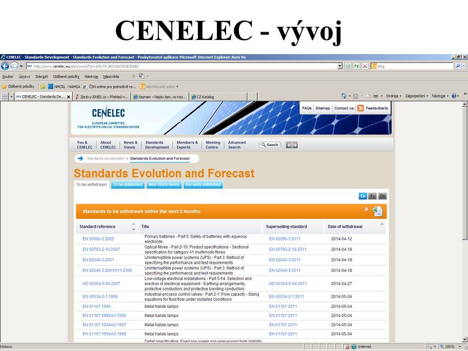 CENELEC - vývoj