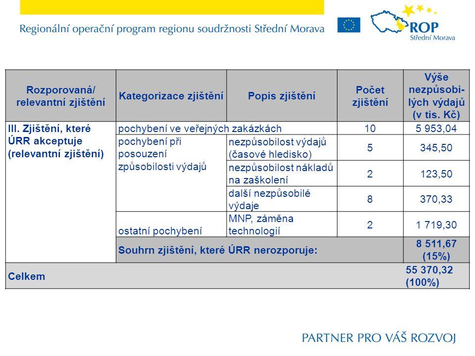 Rozporovaná/ relevantní zjištění Kategorizace zjištěníPopis zjištění Počet zjištění Výše nezpůsobi- lých výdajů (v tis.