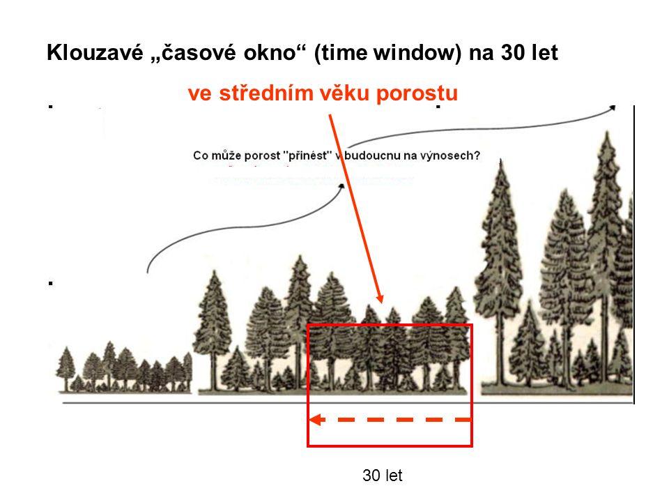 """30 let Klouzavé """"časové okno (time window) na 30 let ve středním věku porostu"""