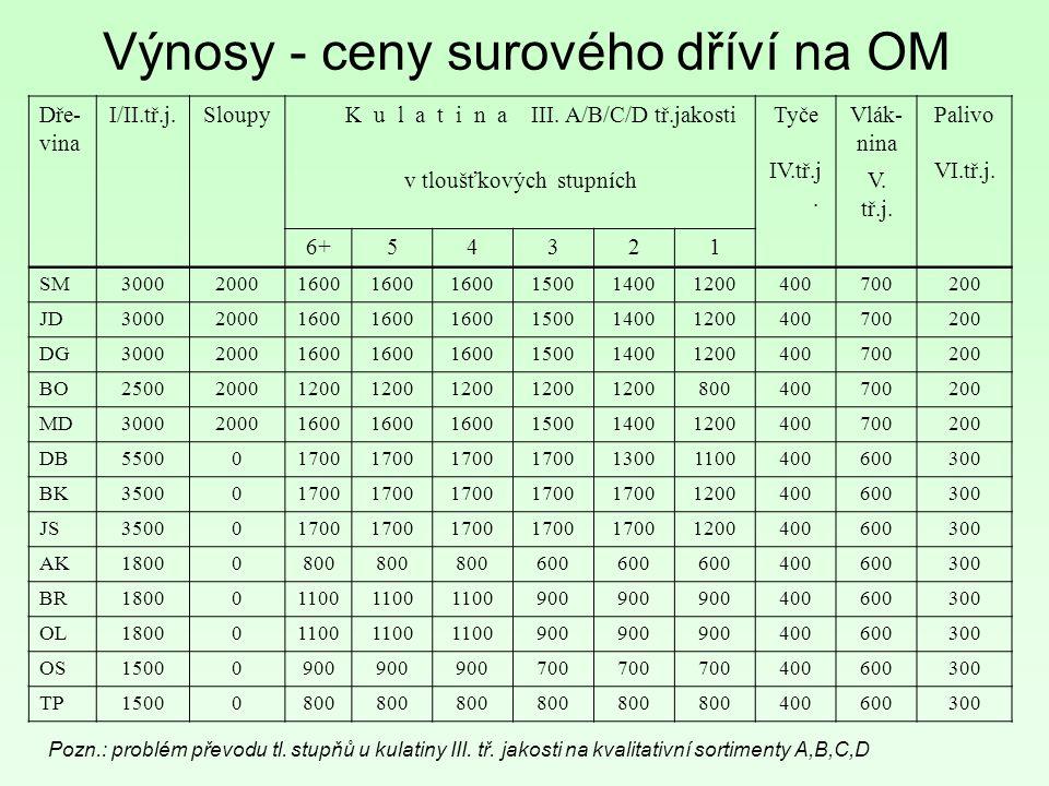 Dře- vina I/II.tř.j. Sloupy K u l a t i n a III. A/B/C/D tř.jakostiTyče IV.tř.j.