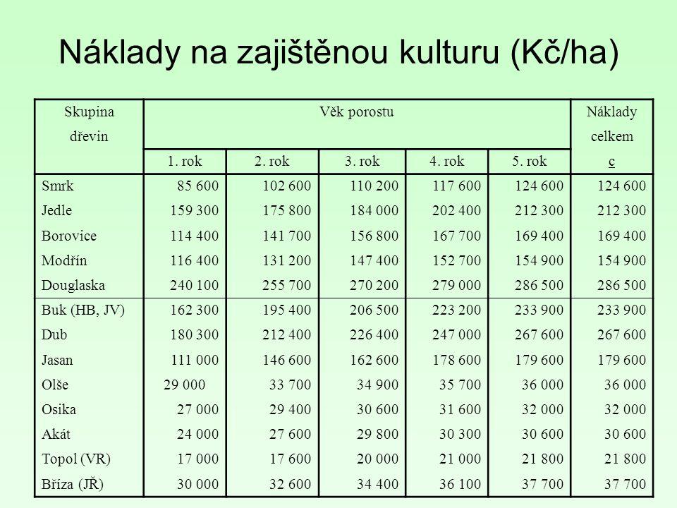SkupinaVěk porostuNáklady dřevin celkem 1. rok2. rok3.