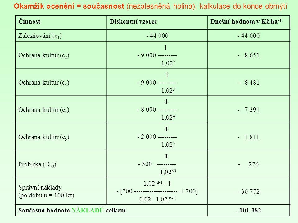 ČinnostDiskontní vzorecDnešní hodnota v Kč.ha -1 Zalesňování (c 1 )- 44 000 Ochrana kultur (c 2 ) 1 - 9 000 --------- 1,02 2 - 8 651 Ochrana kultur (c 3 ) 1 - 9 000 --------- 1,02 3 - 8 481 Ochrana kultur (c 4 ) 1 - 8 000 --------- 1,02 4 - 7 391 Ochrana kultur (c 5 ) 1 - 2 000 --------- 1,02 5 - 1 811 Probírka (D 30 ) 1 - 500 --------- 1,02 30 - 276 Správní náklady (po dobu u = 100 let) 1,02 u-1 - 1 - [700 -------------------- + 700] 0,02.
