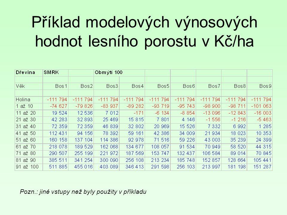 Příklad modelových výnosových hodnot lesního porostu v Kč/ha Pozn.: jiné vstupy než byly použity v příkladu