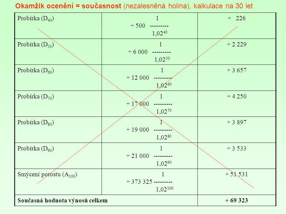 Probírka (D 40 ) 1 + 500 --------- 1,02 40 + 226 Probírka (D 50 ) 1 + 6 000 --------- 1,02 50 + 2 229 Probírka (D 60 ) 1 + 12 000 --------- 1,02 60 + 3 657 Probírka (D 70 ) 1 + 17 000 --------- 1,02 70 + 4 250 Probírka (D 80 ) 1 + 19 000 --------- 1,02 80 + 3 897 Probírka (D 90 ) 1 + 21 000 --------- 1,02 90 + 3 533 Smýcení porostu (A 100 ) 1 + 373 325 --------- 1,02 100 + 51 531 Současná hodnota výnosů celkem+ 69 323 Okamžik ocenění = současnost (nezalesněná holina), kalkulace na 30 let