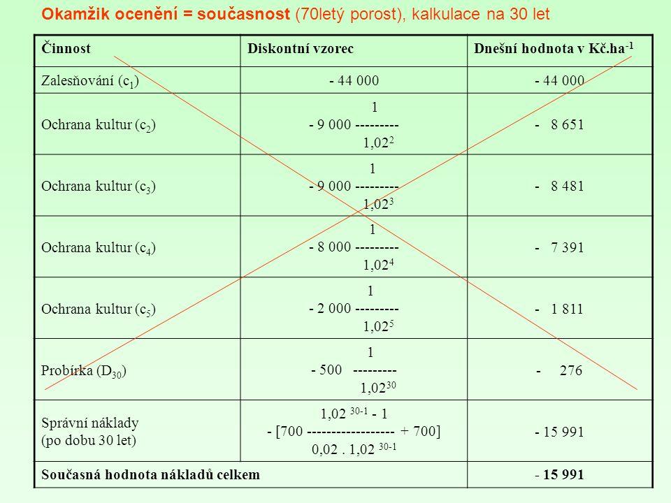 ČinnostDiskontní vzorecDnešní hodnota v Kč.ha -1 Zalesňování (c 1 )- 44 000 Ochrana kultur (c 2 ) 1 - 9 000 --------- 1,02 2 - 8 651 Ochrana kultur (c 3 ) 1 - 9 000 --------- 1,02 3 - 8 481 Ochrana kultur (c 4 ) 1 - 8 000 --------- 1,02 4 - 7 391 Ochrana kultur (c 5 ) 1 - 2 000 --------- 1,02 5 - 1 811 Probírka (D 30 ) 1 - 500 --------- 1,02 30 - 276 Správní náklady (po dobu 30 let) 1,02 30-1 - 1 - [700 ------------------ + 700] 0,02.