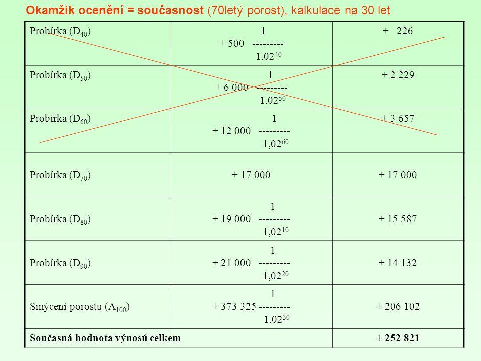 Probírka (D 40 ) 1 + 500 --------- 1,02 40 + 226 Probírka (D 50 ) 1 + 6 000 --------- 1,02 50 + 2 229 Probírka (D 60 ) 1 + 12 000 --------- 1,02 60 + 3 657 Probírka (D 70 )+ 17 000 Probírka (D 80 ) 1 + 19 000 --------- 1,02 10 + 15 587 Probírka (D 90 ) 1 + 21 000 --------- 1,02 20 + 14 132 Smýcení porostu (A 100 ) 1 + 373 325 --------- 1,02 30 + 206 102 Současná hodnota výnosů celkem+ 252 821 Okamžik ocenění = současnost (70letý porost), kalkulace na 30 let