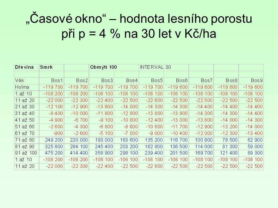 """""""Časové okno – hodnota lesního porostu při p = 4 % na 30 let v Kč/ha"""