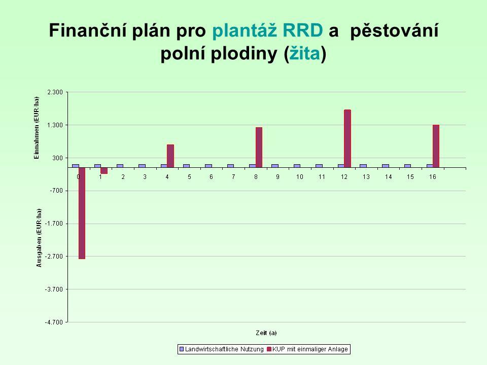 Finanční plán pro plantáž RRD a pěstování polní plodiny (žita)