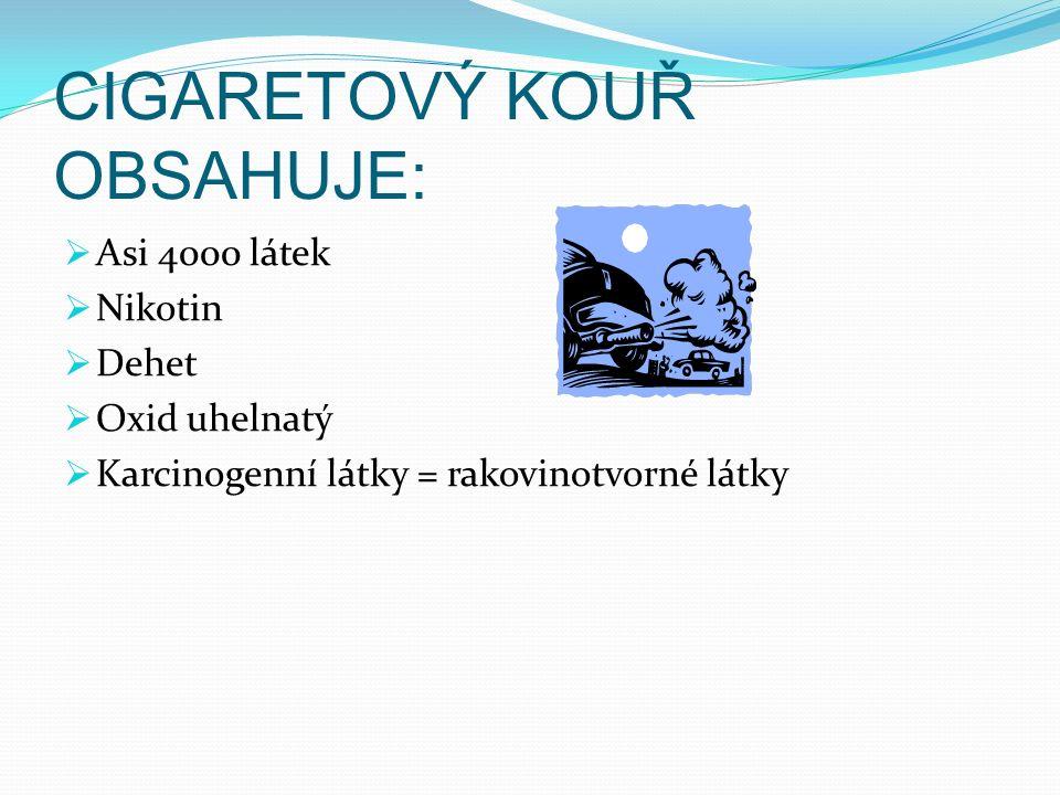 CIGARETOVÝ KOUŘ OBSAHUJE:  Asi 4000 látek  Nikotin  Dehet  Oxid uhelnatý  Karcinogenní látky = rakovinotvorné látky